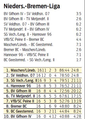 201501229.badminton.lengede2.niedersachsenliga.tabelle