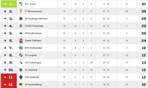 20150421.fussball.ajugend.tabelle