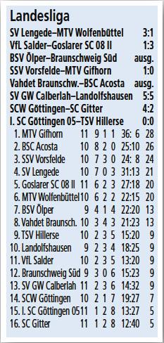 20151026.fussball.1herren.tabelle