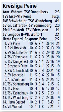 20151026.fussball.2herren.tabelle