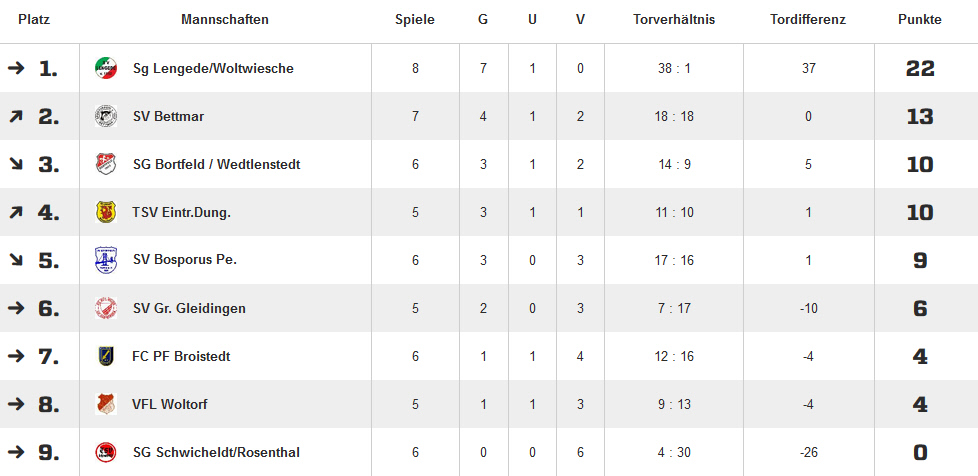 20511124.fussball.ue32.tabelle.herbstmeister