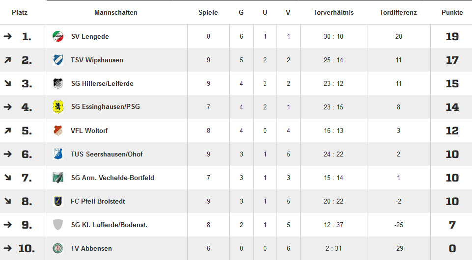 20511124.fussball.ue50.tabelle.herbstmeister